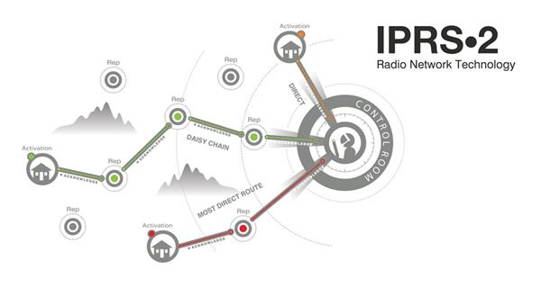 IPRS,2 - Radio Network Technology security products in  (South Africa)